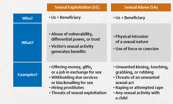 Sexual Exploitatuion (SE) & Sexual Abuse (SA) overview matrix - who/ what/ examples